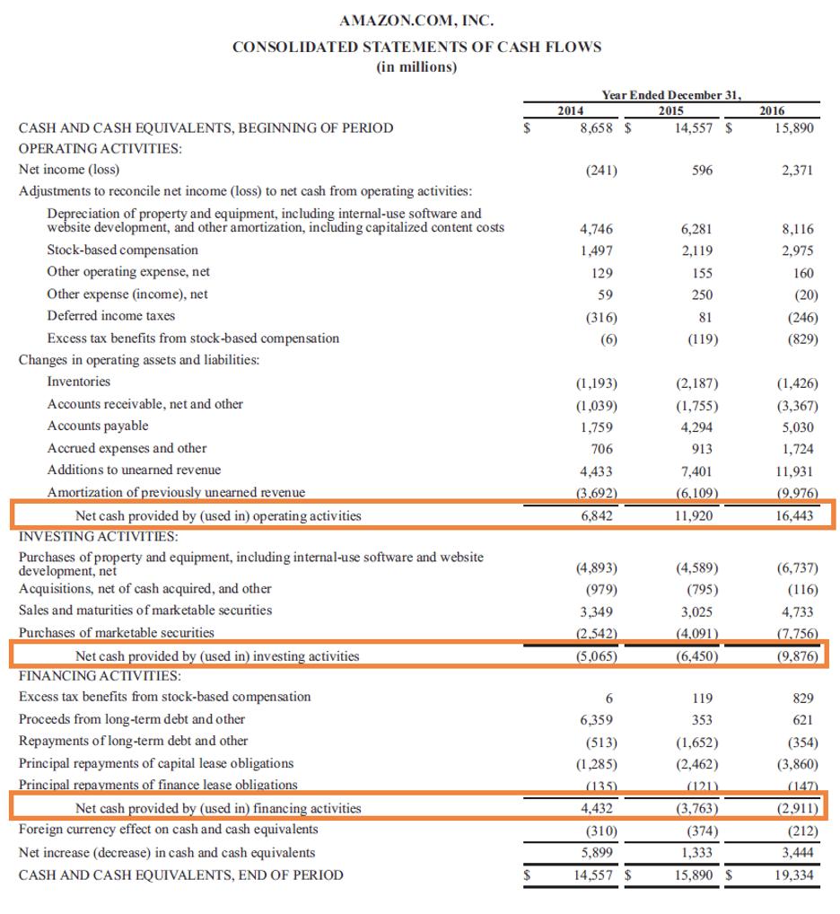 Figure 1. Amazon's Statements of cash flow for 2014–2016. Source: amazon.com