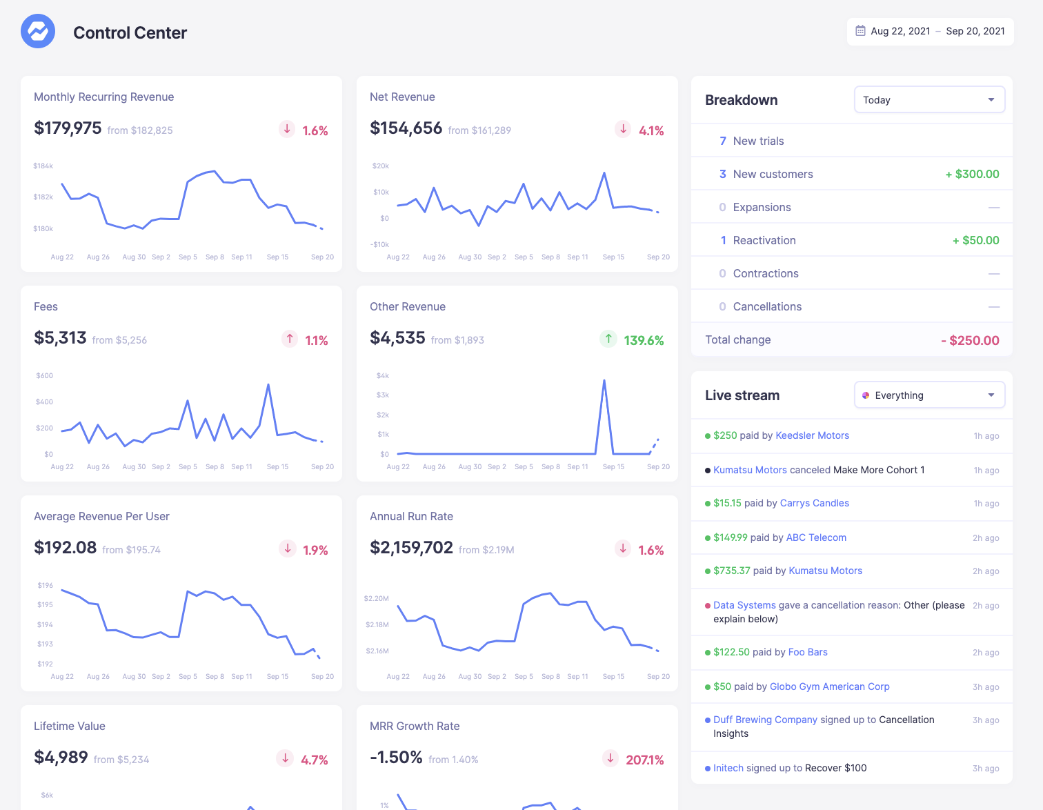 The Baremetrics Control Center gives you a full view of all your metrics.